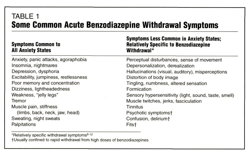 a table about benzo withdrawal symptoms