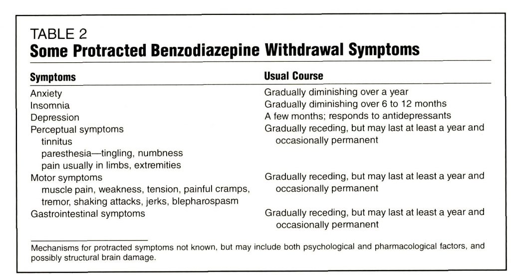 image showing the withdrawal symptoms of benzo addiction
