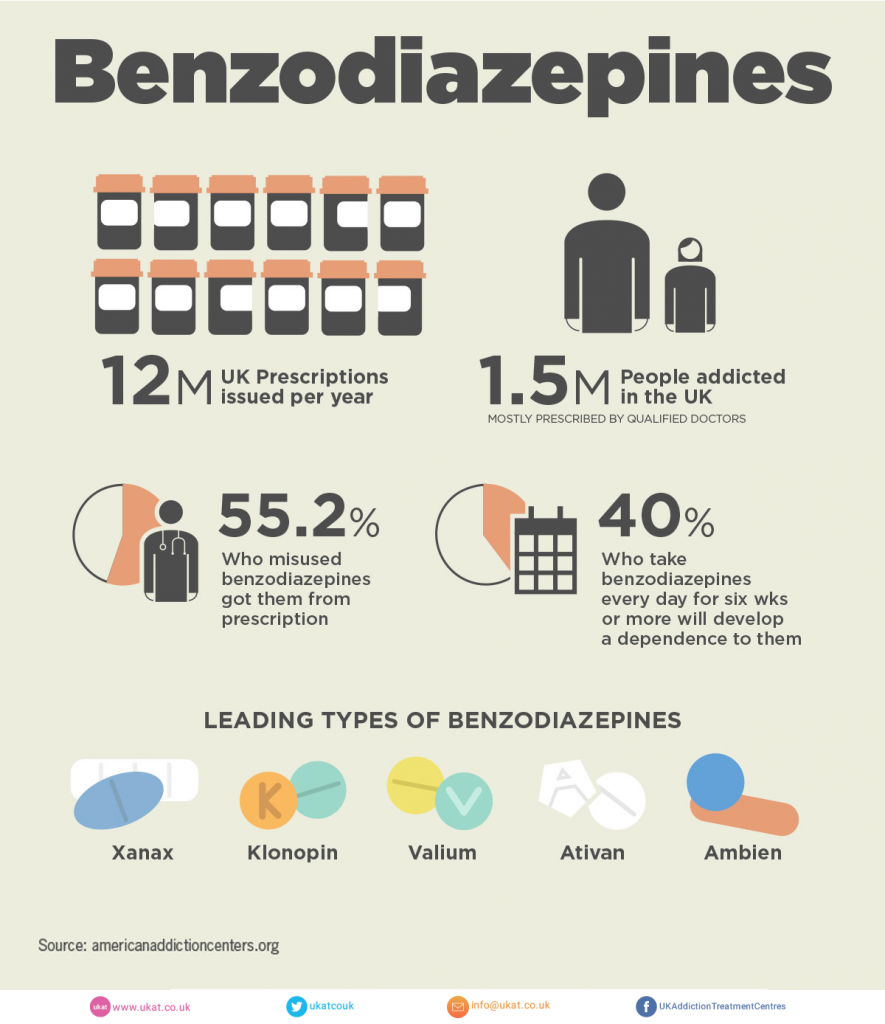 benzodiazepine infographic