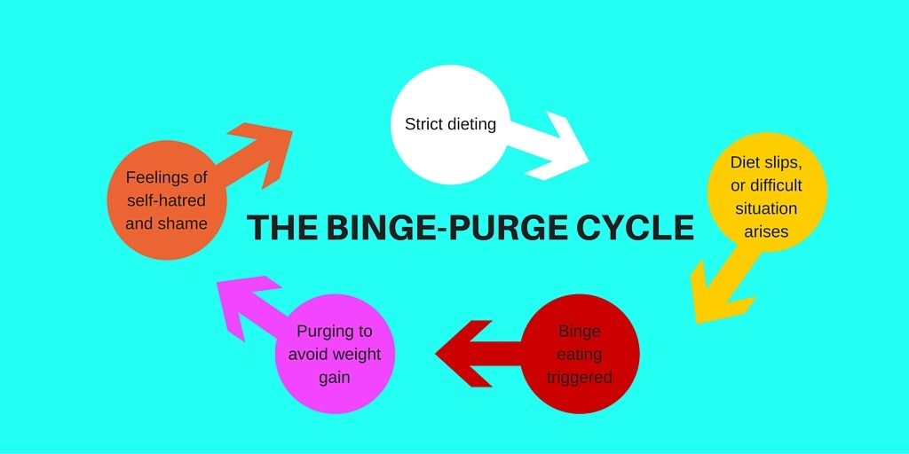 image showing the binge purge cycle