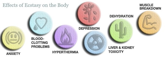 ecstasy effects on the body image