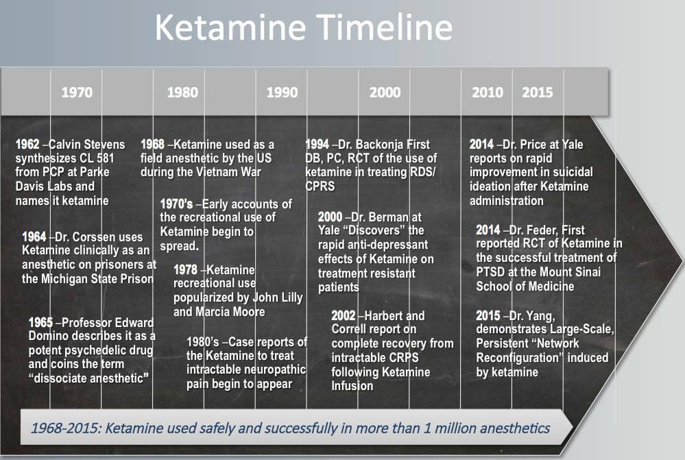 ketamine timeline