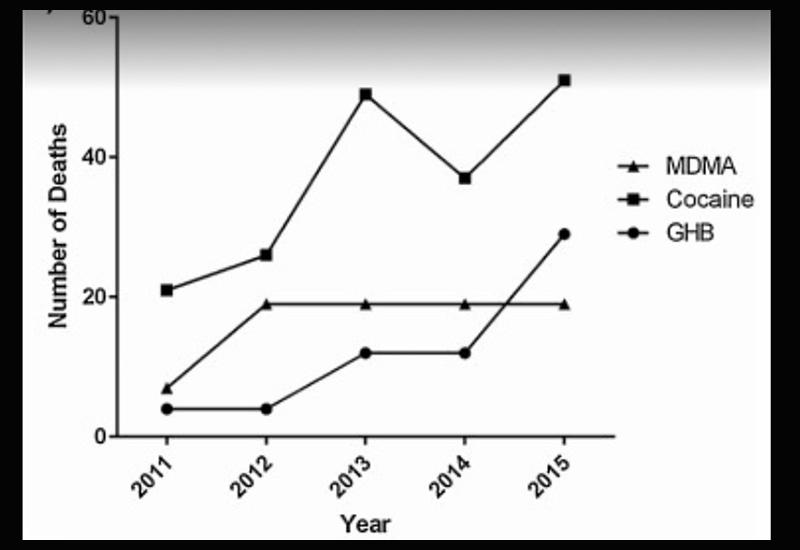 mdma cocaine ghb statistics deaths2