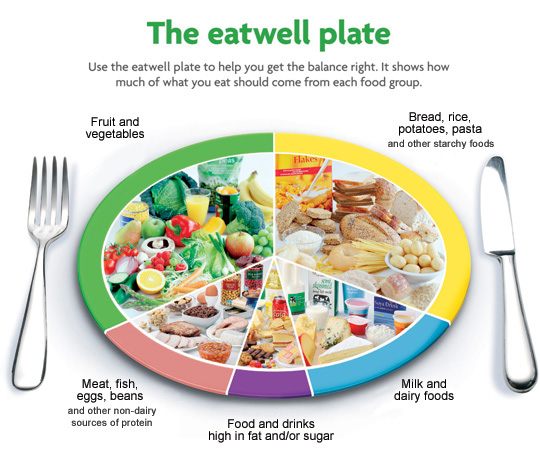 Balanced Diet Eat well plate