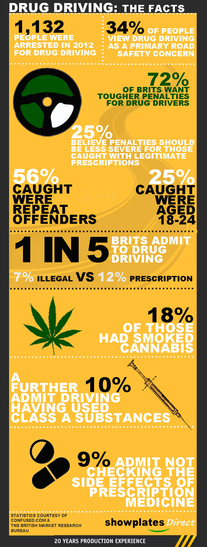 Drug Driving - The Facts