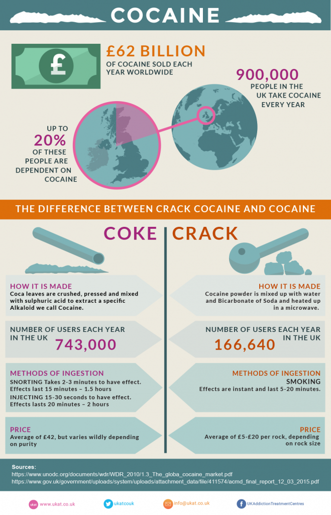 Image showing the statistics on world cocaine use