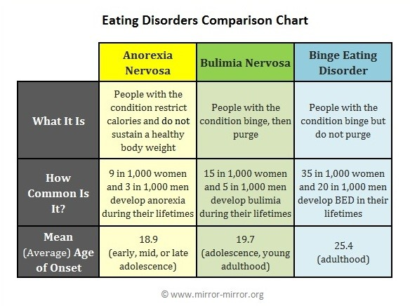 eating disorders comparison chart