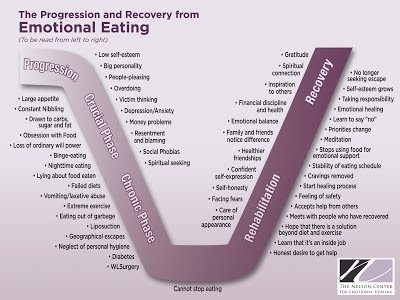 chart of the progression and recovery from emotional eating