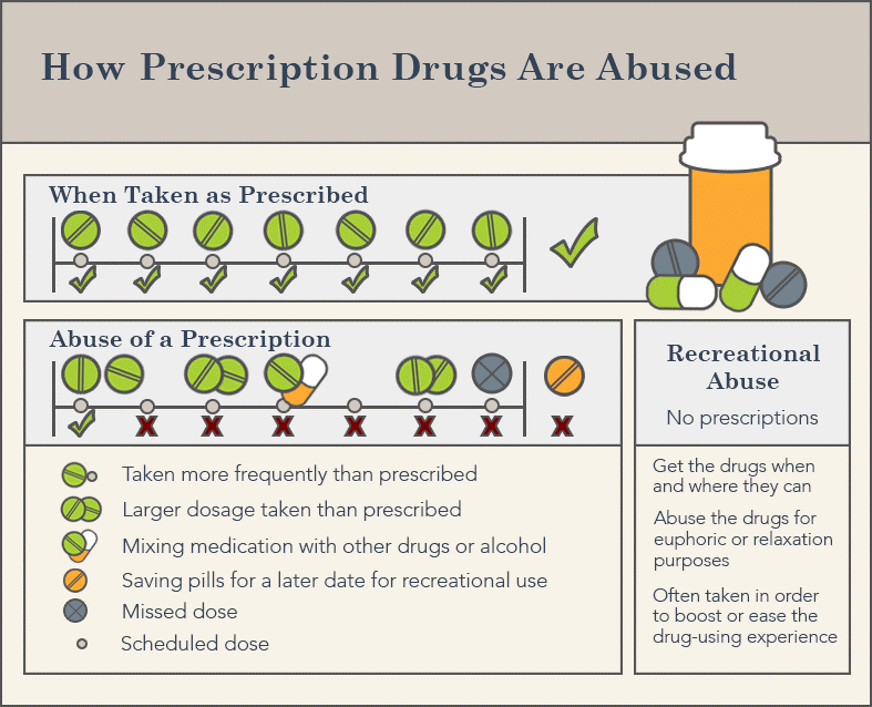 how are prescription drugs abused graph