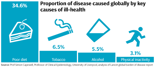 image showing causes of disease