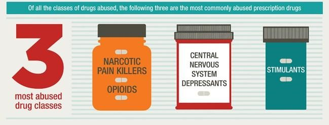 image showing the 3 most abused drug classes
