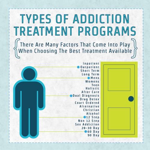 image showing types of addiction treatment programmes