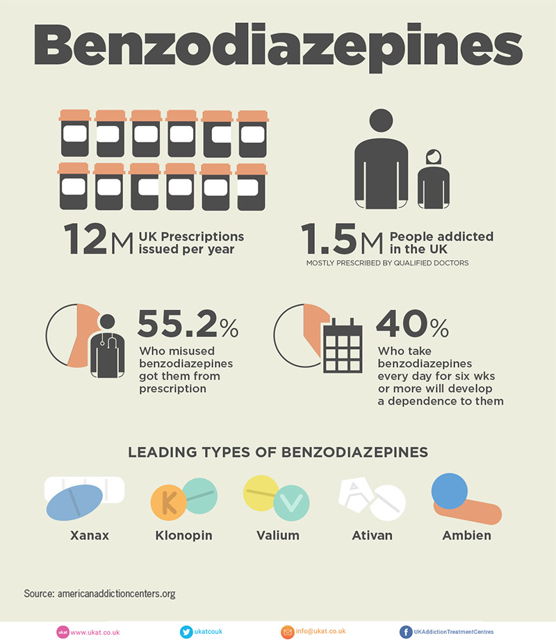 diazepam prescriptions in the uk infographic