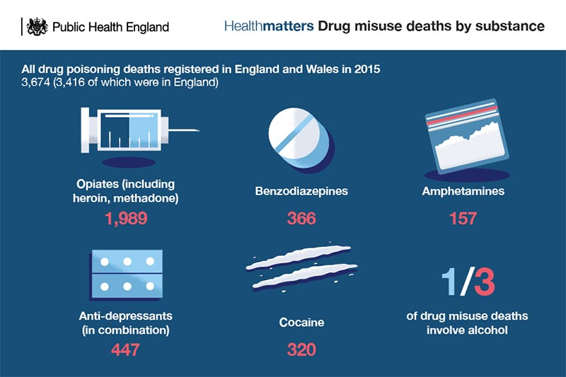 drug poisoning deaths in the uk graph