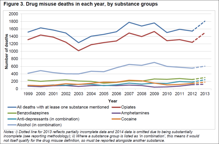 graph of the drug misuse deaths