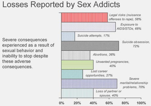 graph of the losses reported by sex addicts