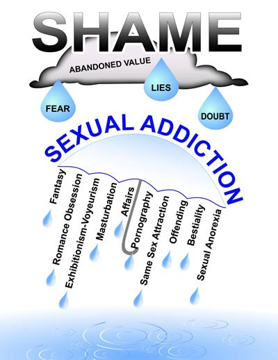 image about the shame of sex addiction
