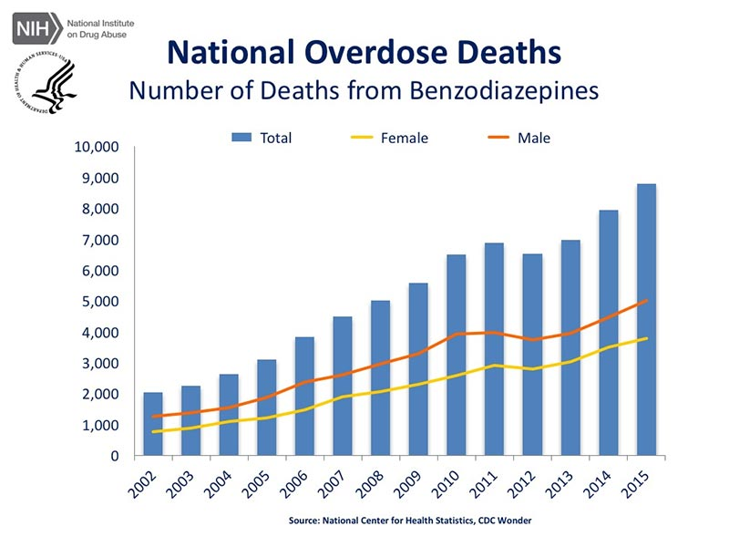 national overdose statistics uk graph