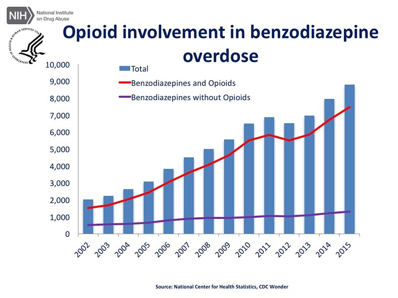opioid involvement in diazepam overdoses graph