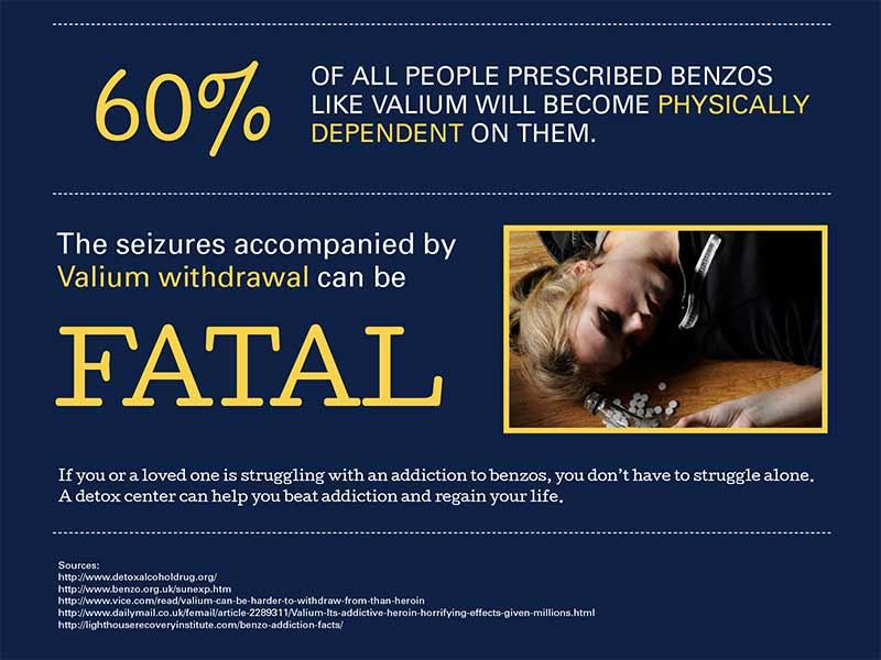 valium responsible for 60 percent of benzo addictions image