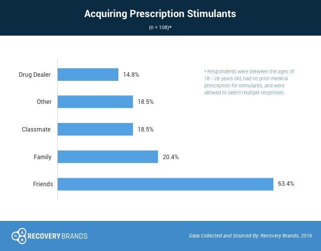 acquiring prescription stimulants graph