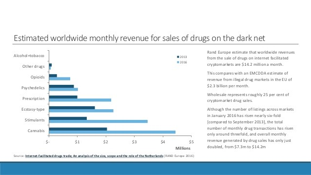 dark net drug sales chart