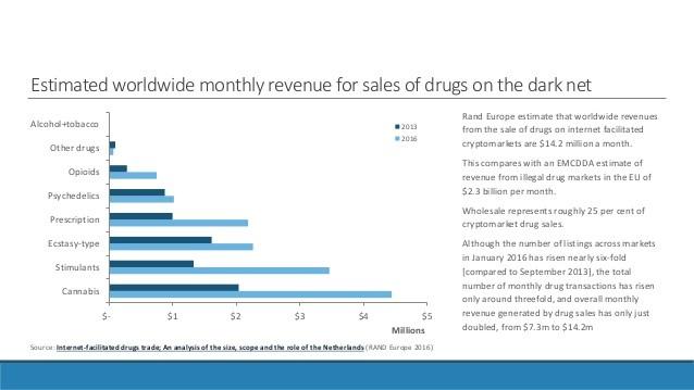 dark net drug sales chart