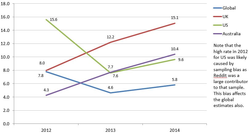 dark web sales in the uk graph