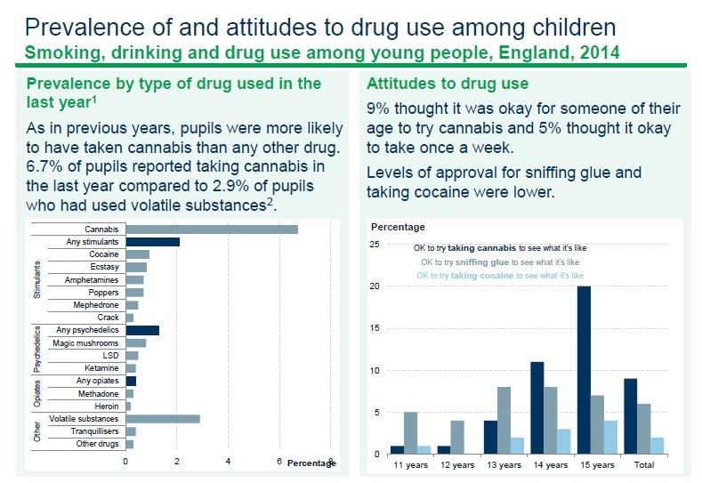 drug use among young people graph