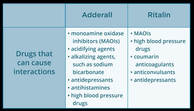 drugs causing interactions table