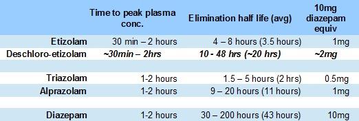 etizolam vs diazepam chart