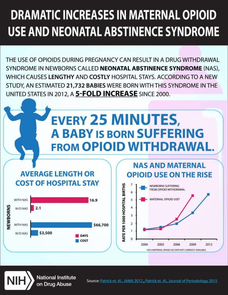 increase in neonatal use of drugs image