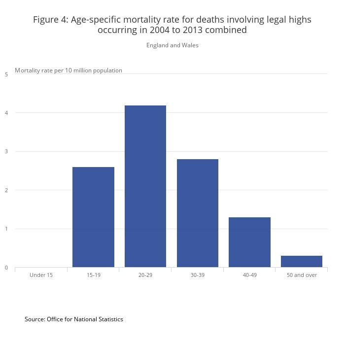 legal highs deaths 2013