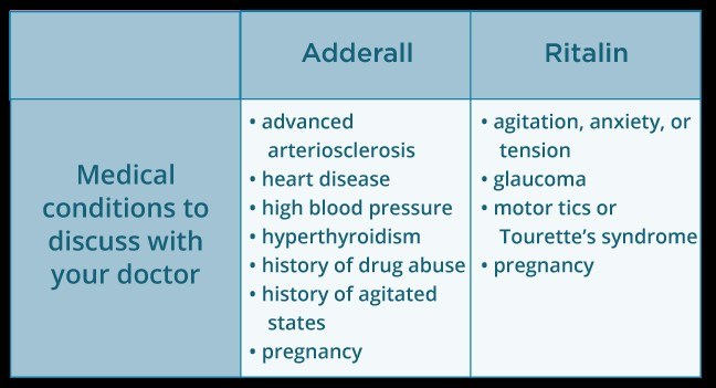 medical conditions related ritalin adderall