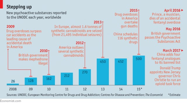 monitoring drugs worldwide chart