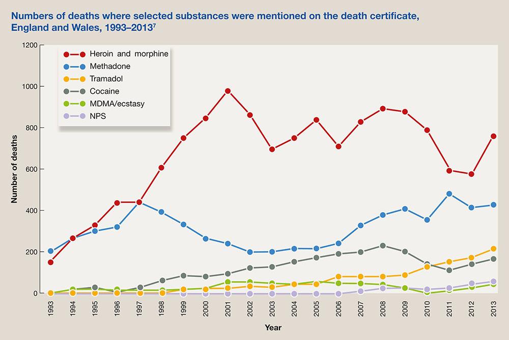 number of deaths substances