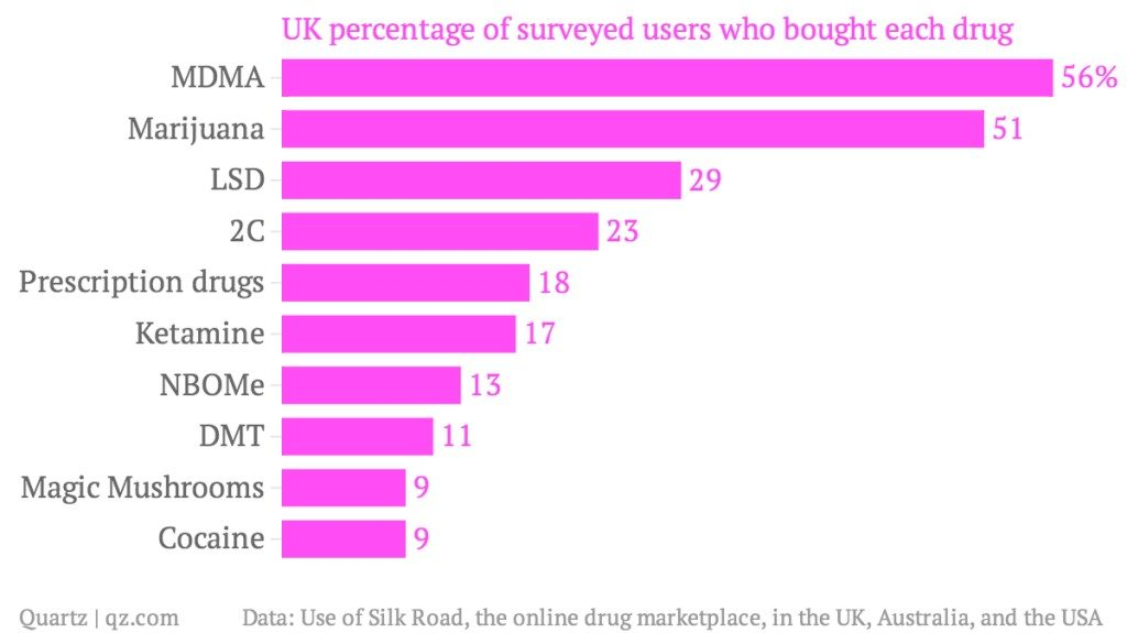 puchasing drugs online graph