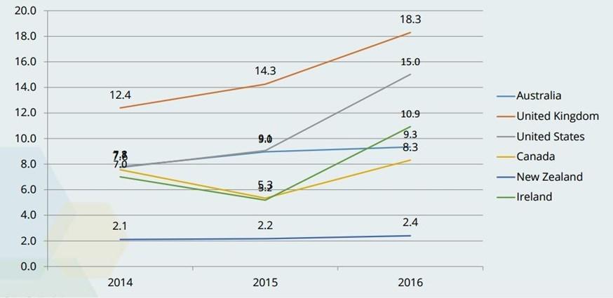 sales worldwide data graph