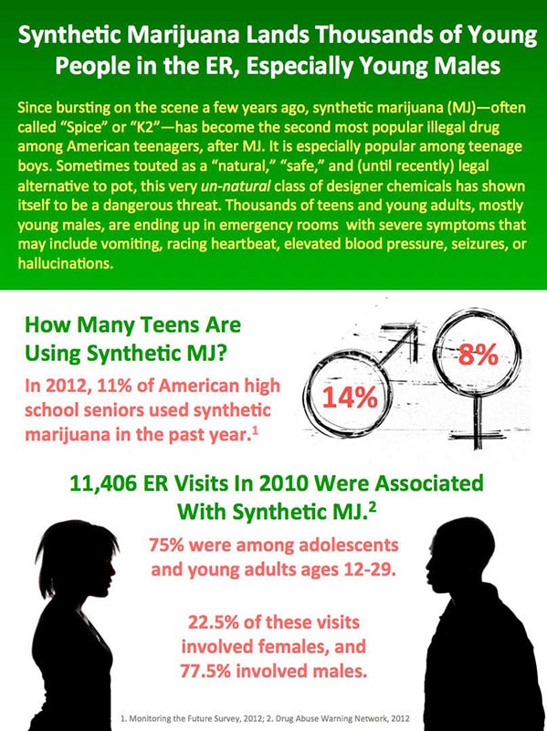 synthetic mj use in teens image