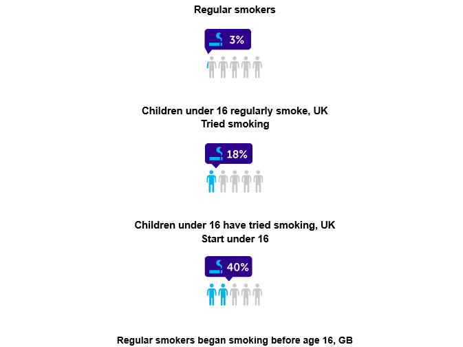 teen smokers graph