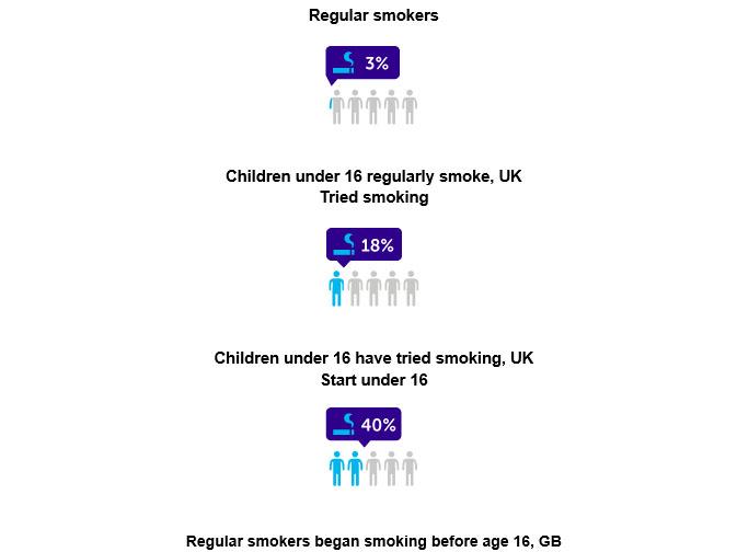 teen smokers graph