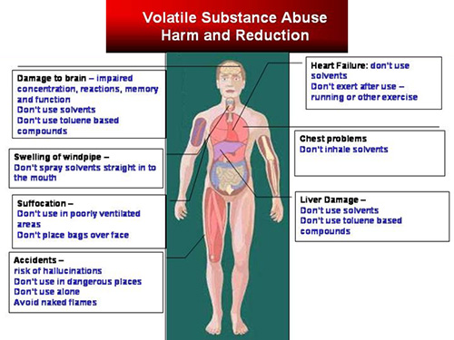 volatile_substance_abuse_harm_reduction_graph