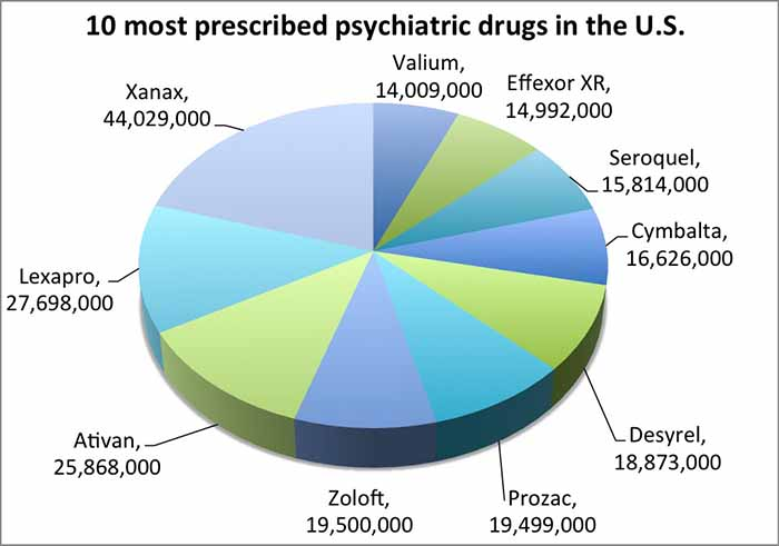 graph most prescribed drugs us.png